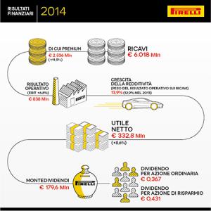 Infografica_Risultati_Finanziari_Pirelli_2014