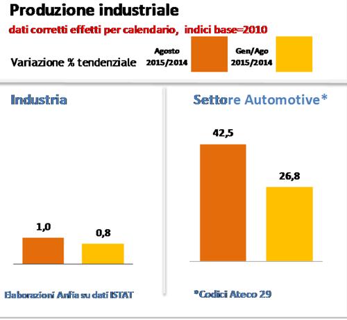 Italia - Focus Produzione Industriale Comparto Automotive_agosto2015-1