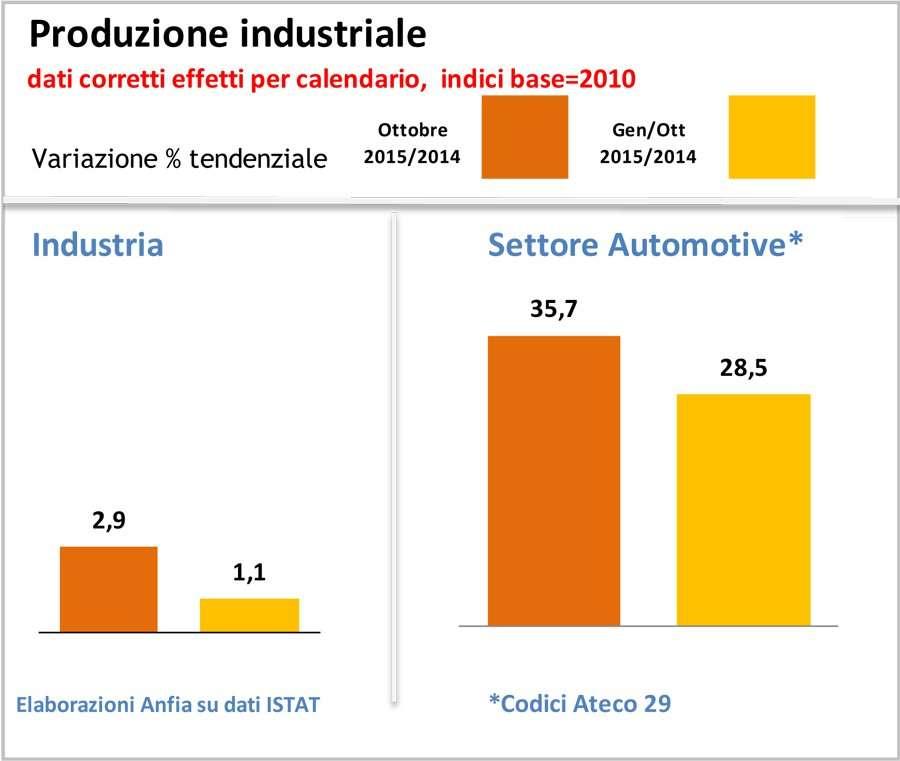 Italia - Focus Produzione Industriale Comparto Automotive_ottobre2015-1