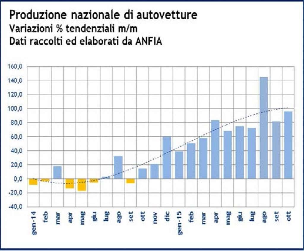 Italia - Focus Produzione Industriale Comparto Automotive_ottobre2015-2