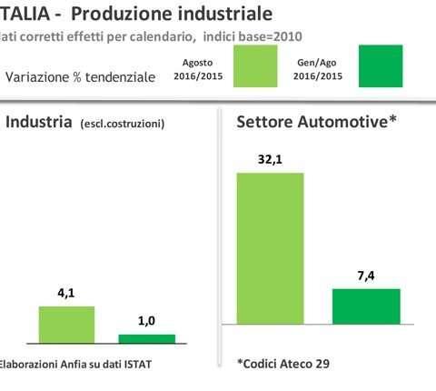 ITALIA-Focus automotive