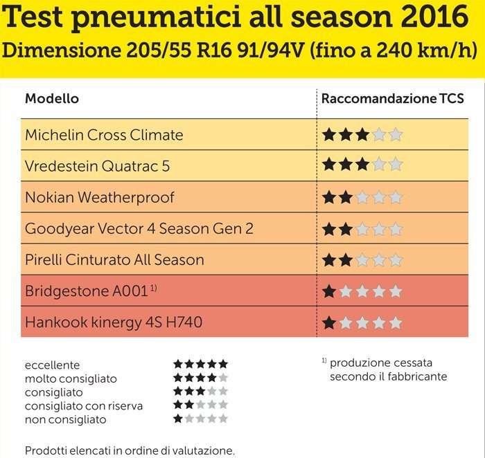 test_dimension-gj-2016-205-55-R16-94H-it