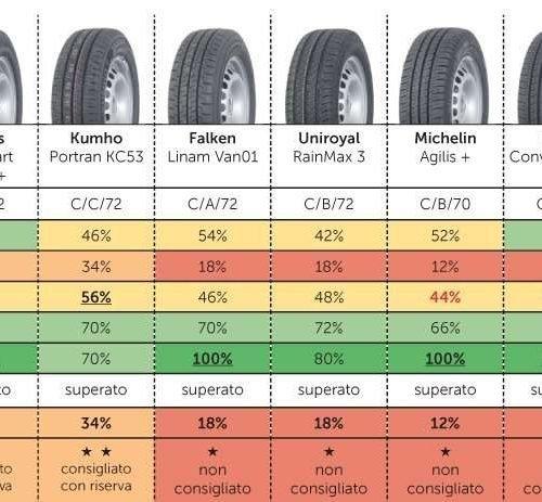 test-tcs-delle-gomme-estive-2019-215-65-r16c-109t
